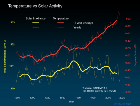 Nate: Temperature vs. Solar Activity